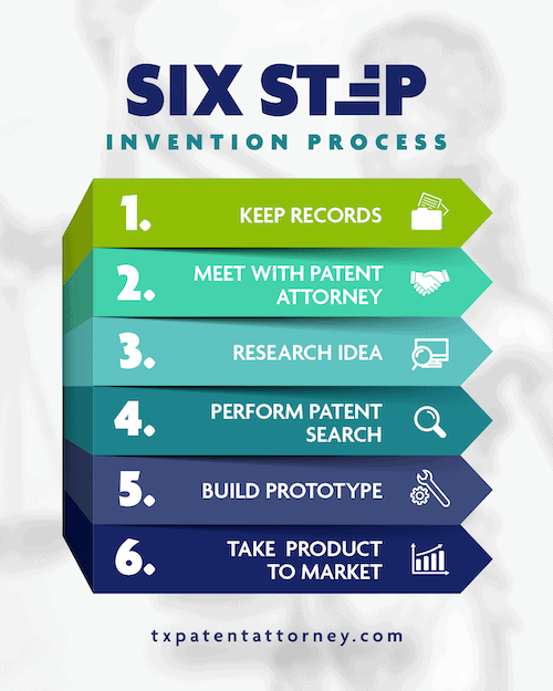 6 step invention process